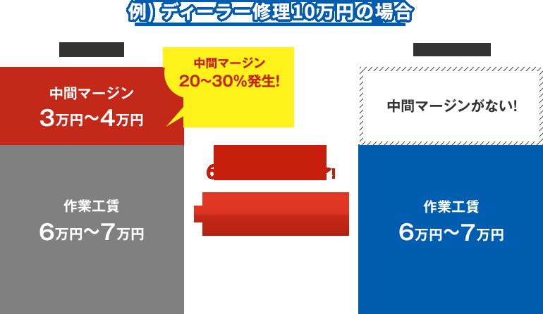 ディーラーで10万円する修理がリベラリスモでは6万円~7万円で済みま!